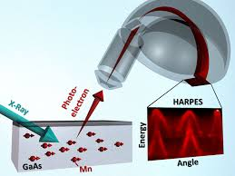Raman Spectroscopy & Magnetic Semiconductors for Spintronics